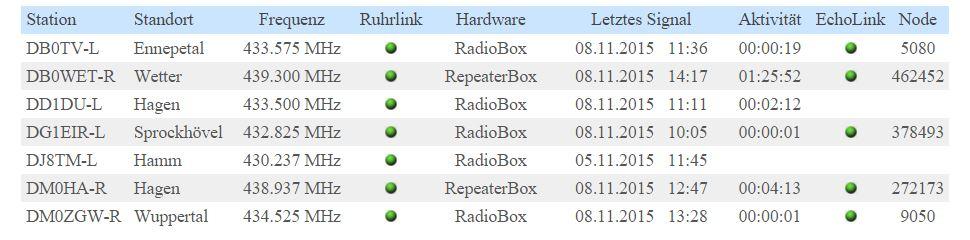 Status RuhrLink-Sprechfunknetz